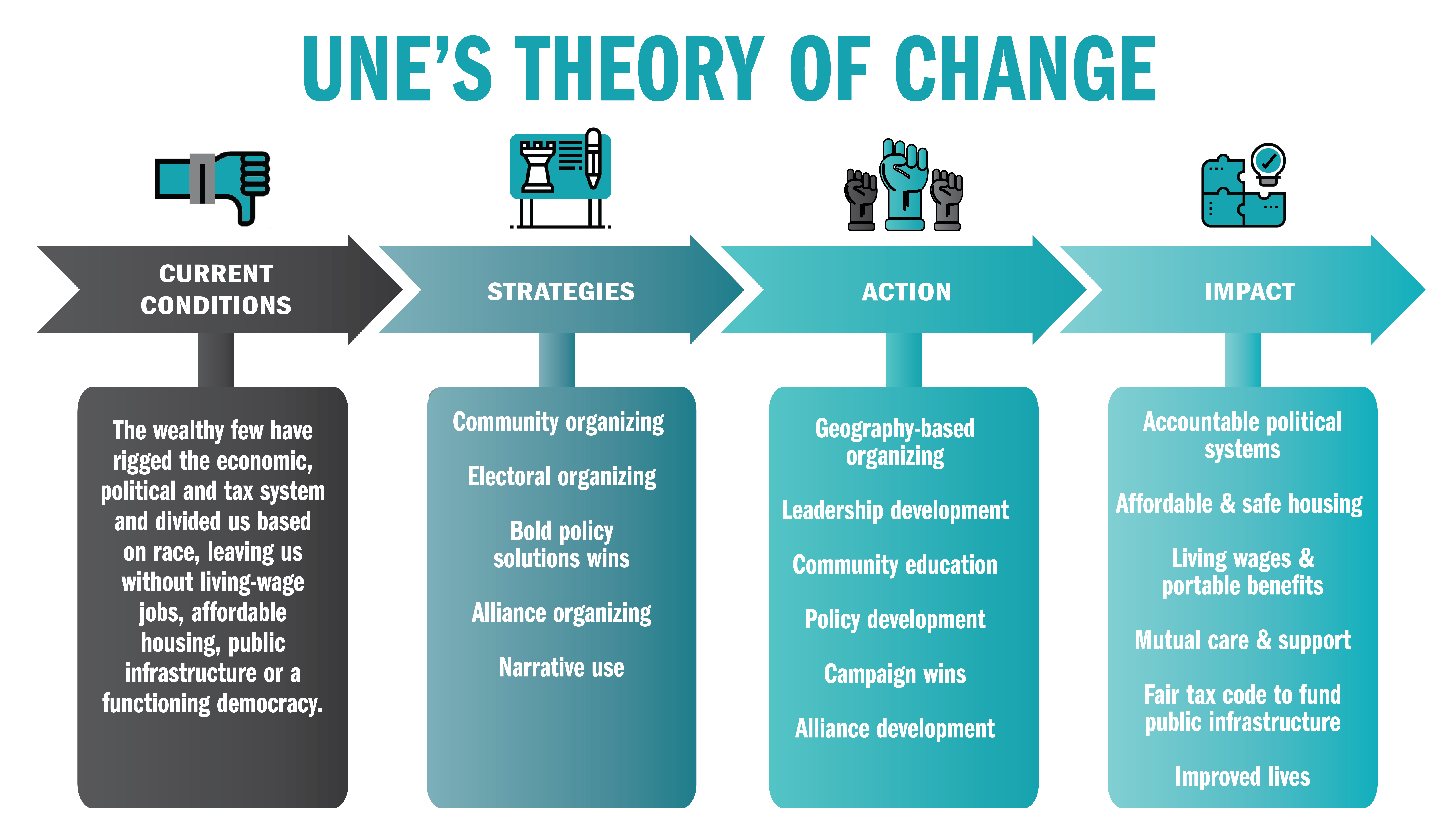 Theory of change flowchart graphic