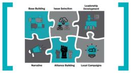 Organizing Model puzzle pieces