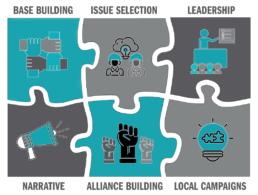 Organizing Model Puzzle